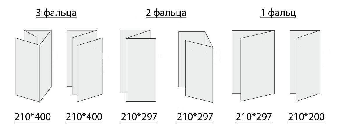 Типы и размеры буклетов